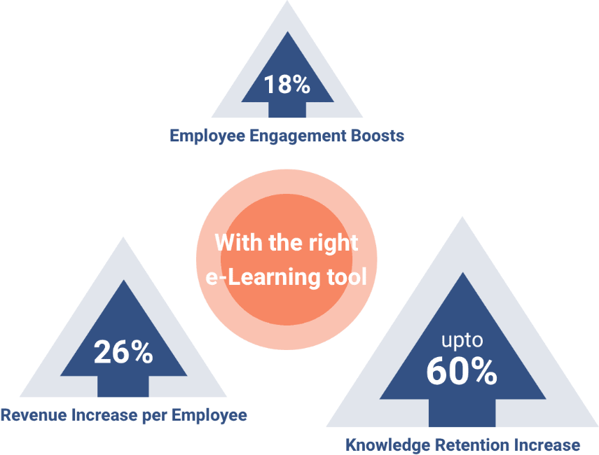 Percentile benefit increases of choosing the right training software