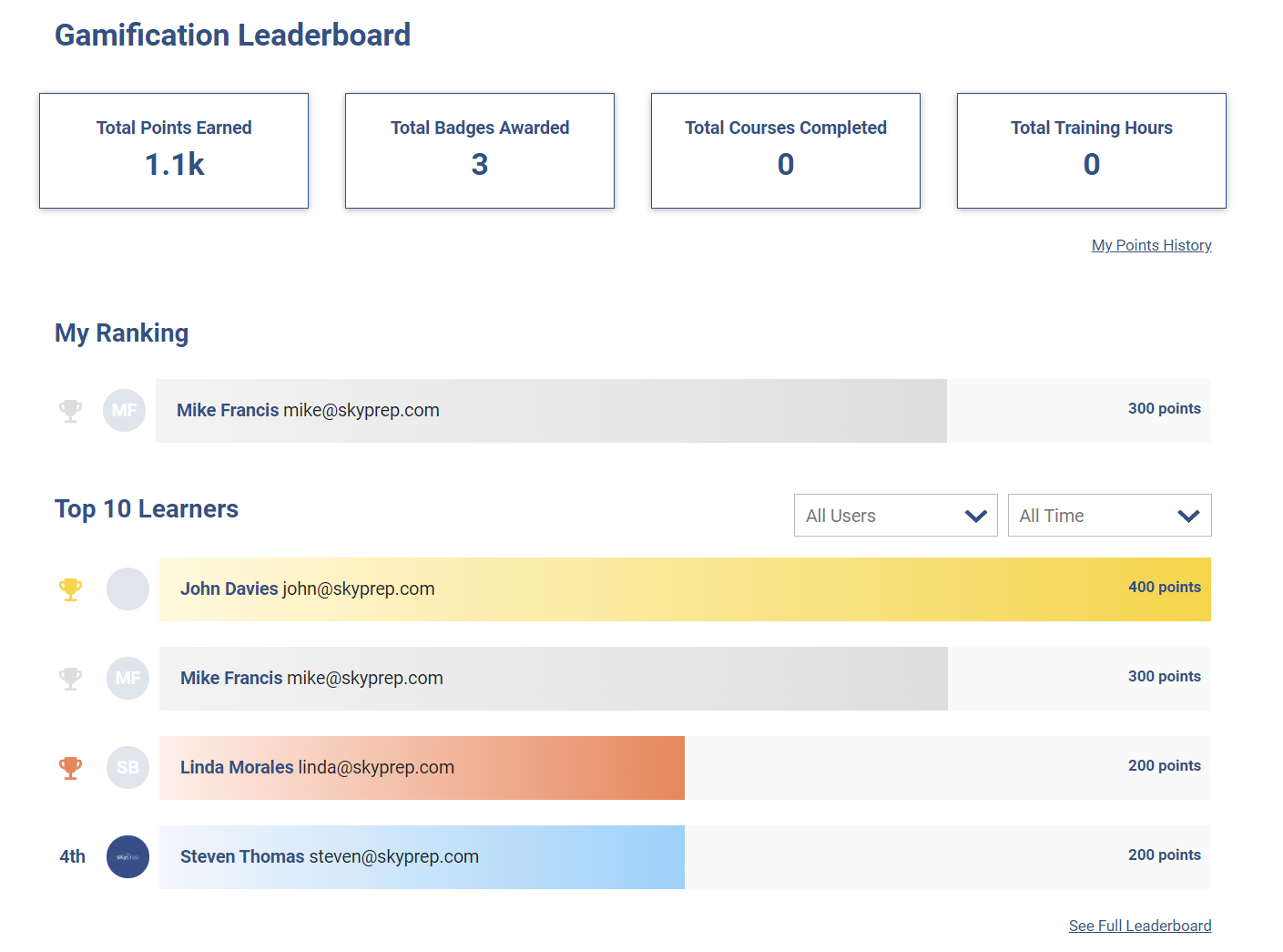 elearning gamification leaderboard