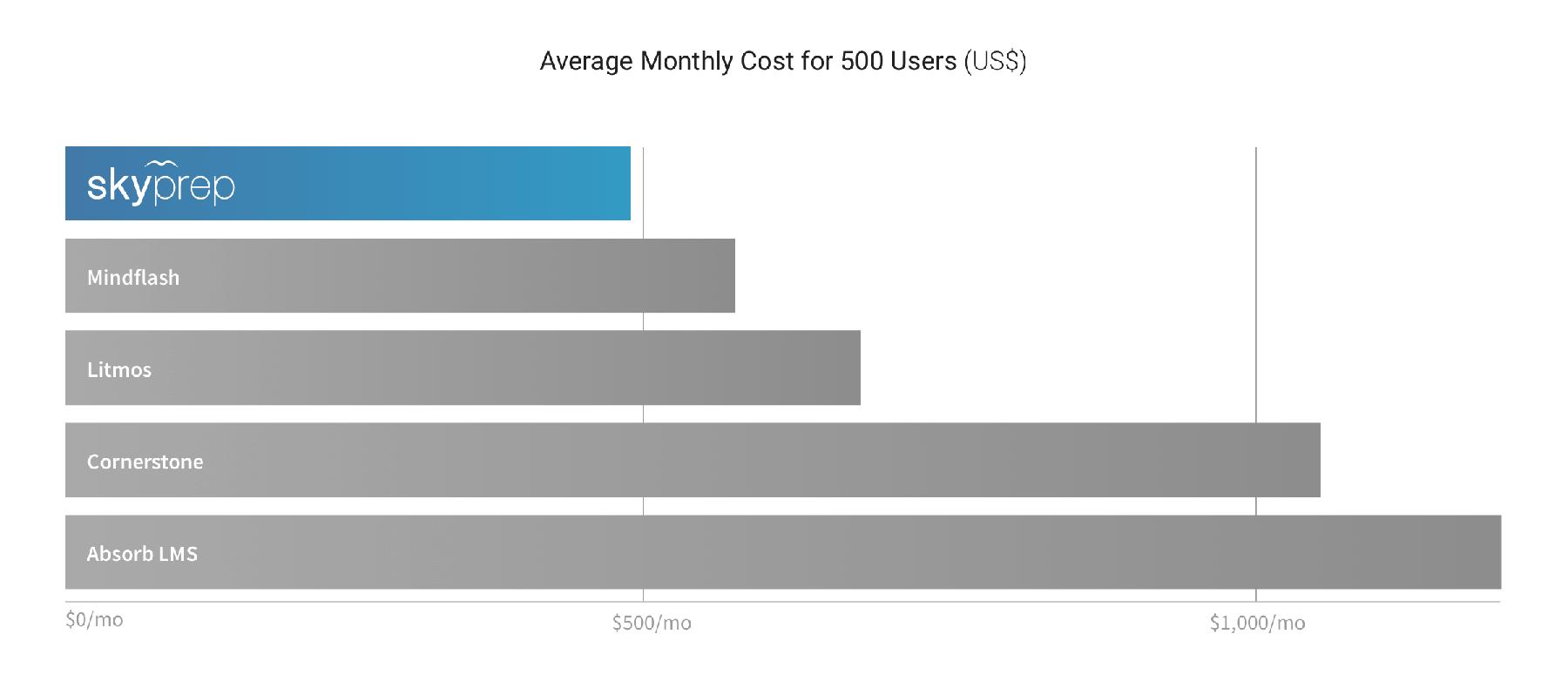 skyprep pricing chart comparison