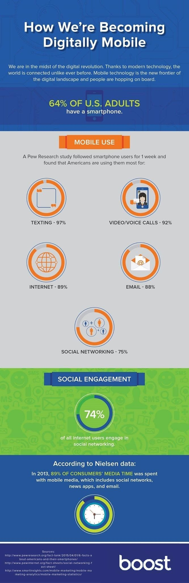 Digitally Mobile infographic